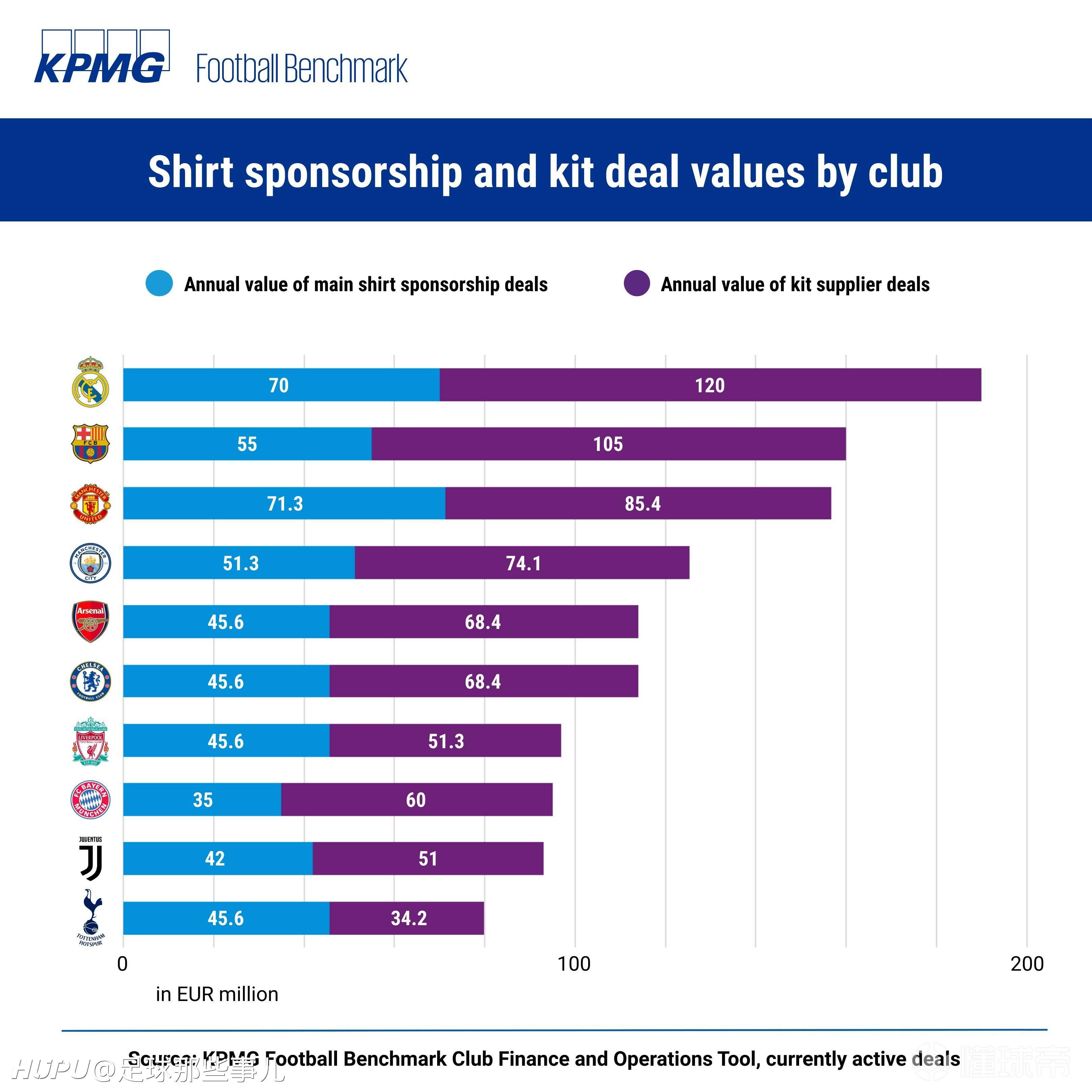 俱乐部球衣收入榜前十名:皇萨曼联领衔,英超球队占六席!  足球话题区